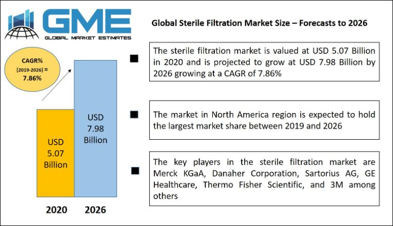 Global Sterile Filtration Market