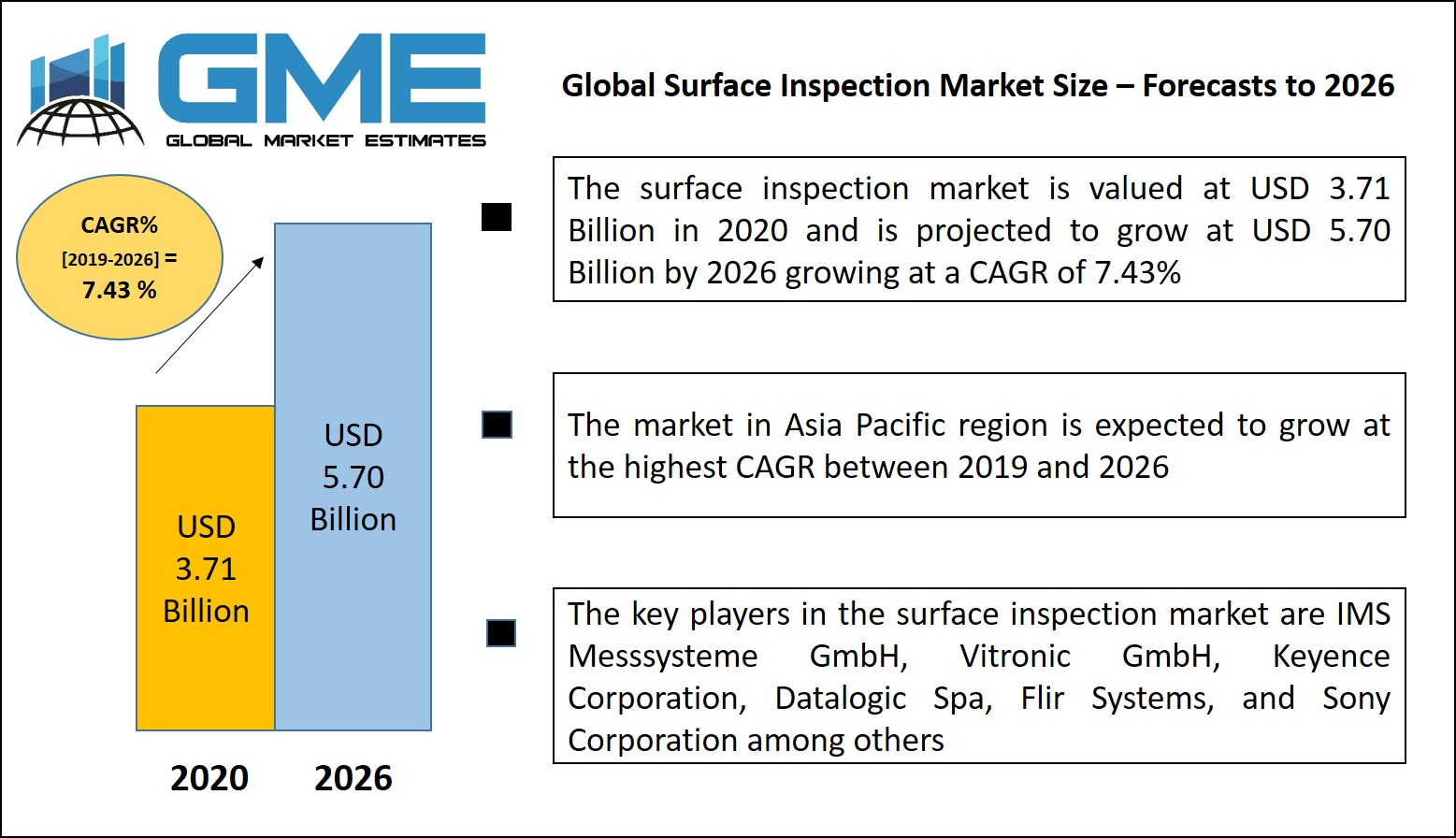 Global Surface Inspection Market Size – Forecasts to 2026
