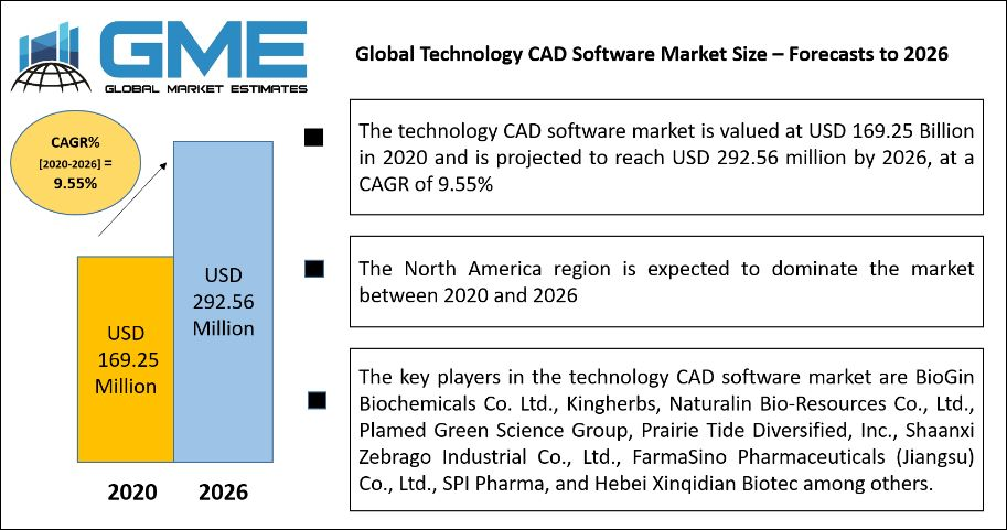 Global Technology CAD Software Market Size – Forecasts to 2026