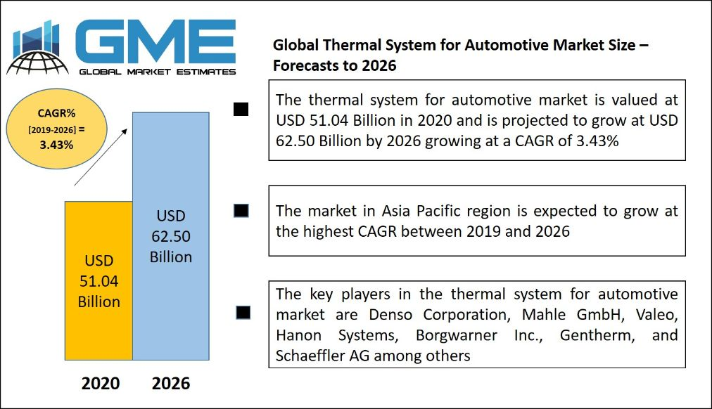 Thermal System for Automotive Market