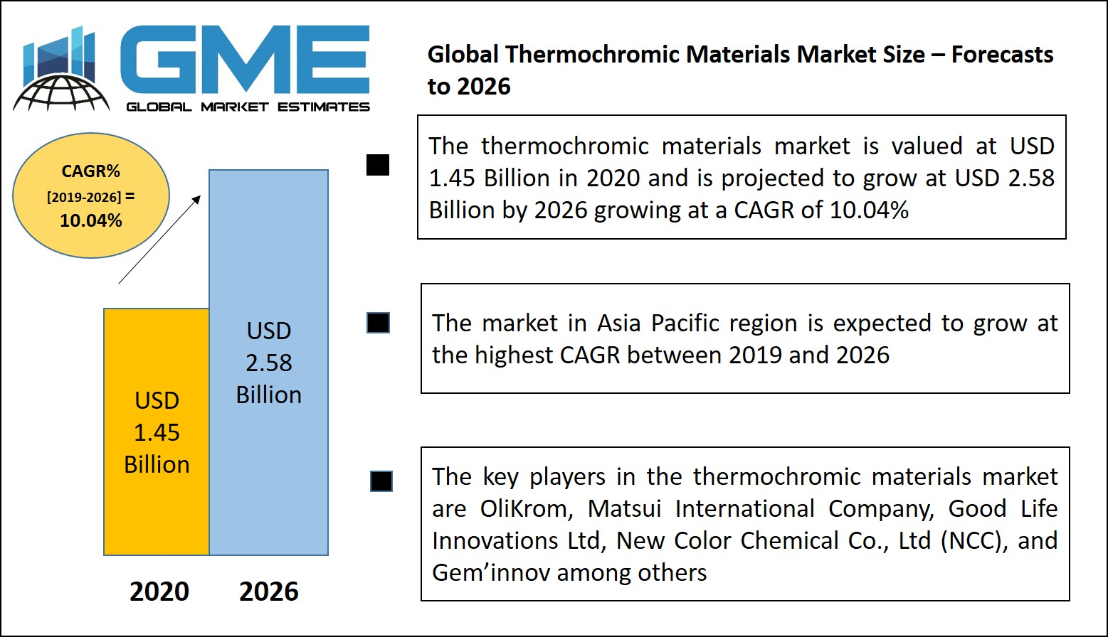 Global Thermochromic Materials Market