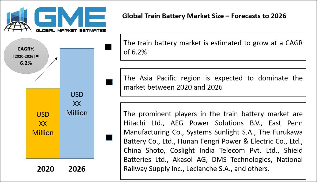 Global Train Battery Market Size – Forecasts to 2026