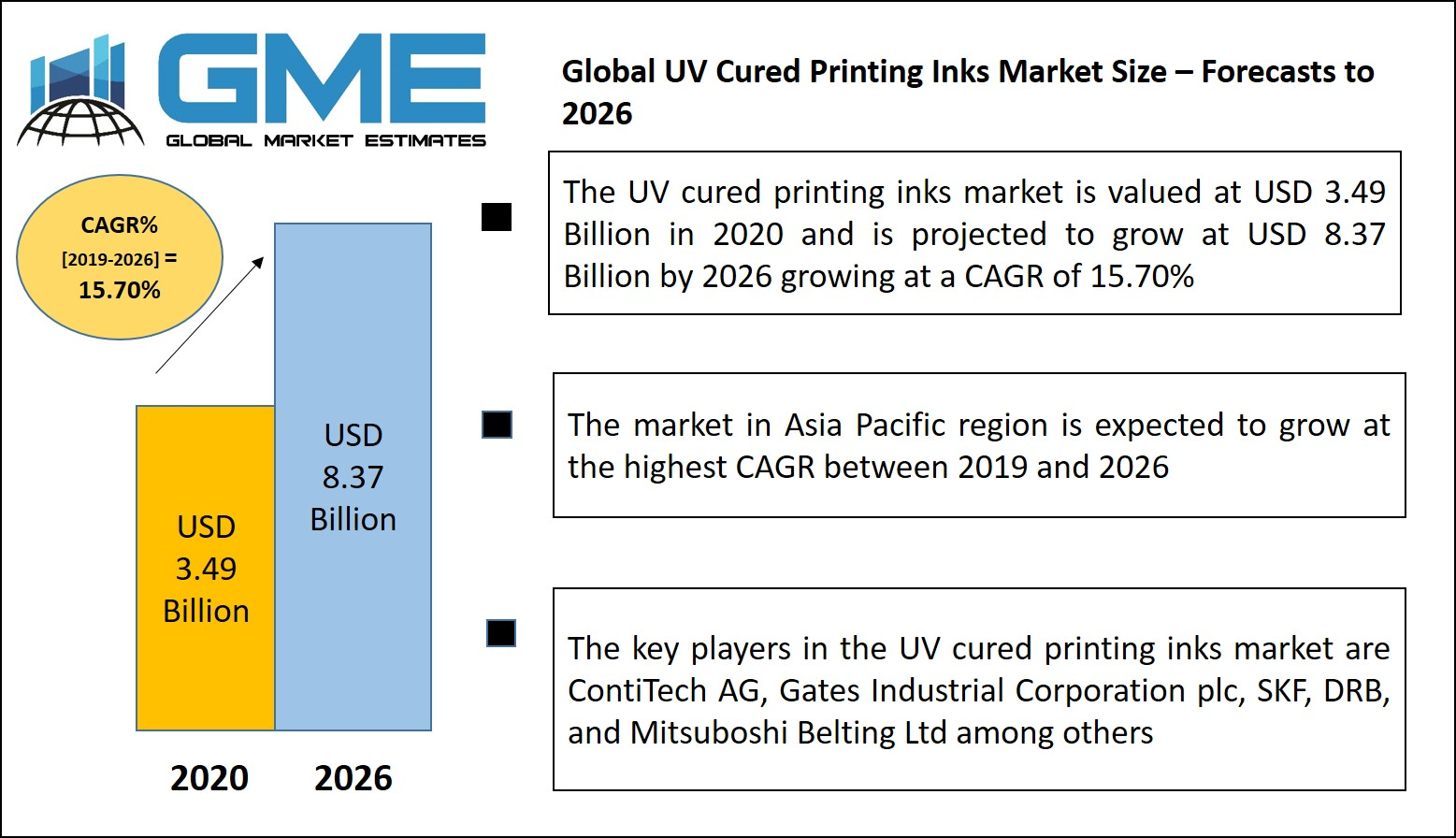 Global UV Cured Printing Inks Market
