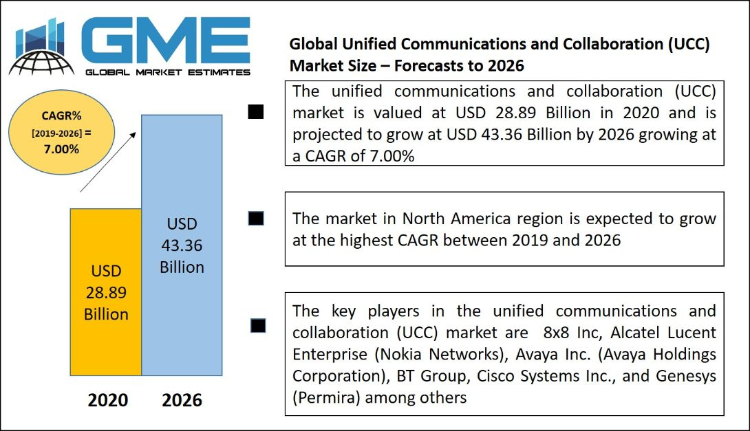 Unified Communications and Collaboration (UCC) Market