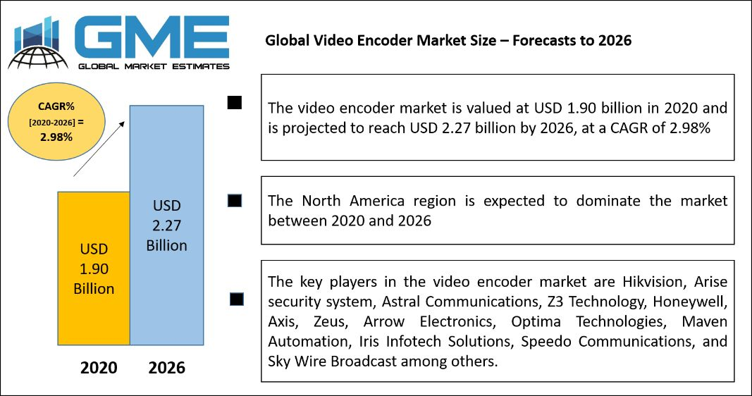 Global Video Encoder Market Size – Forecasts to 2026