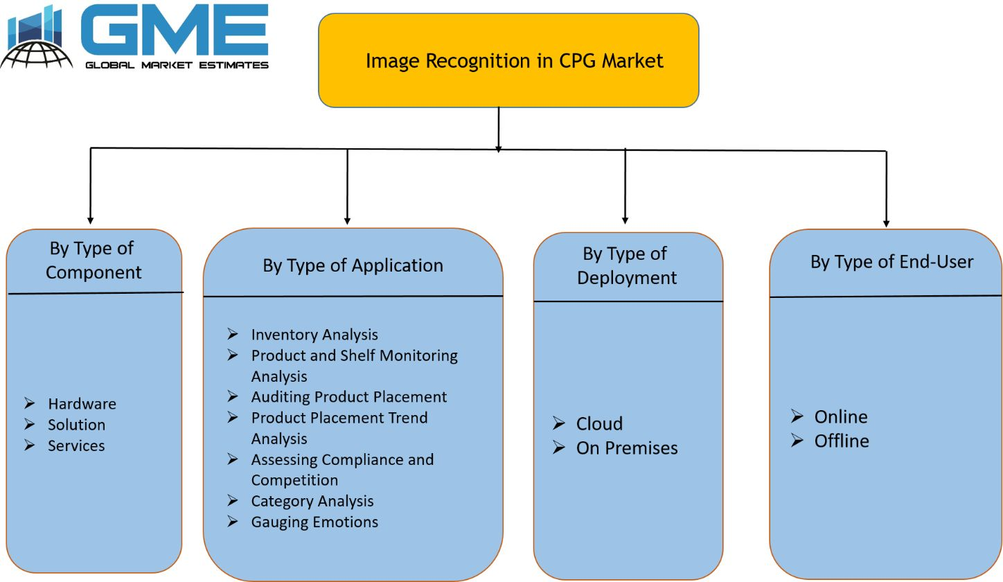 Image Recognition in CPG Market Segmentation