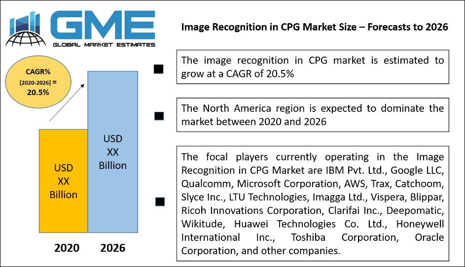 Image Recognition in CPG Market Size – Forecasts to 2026