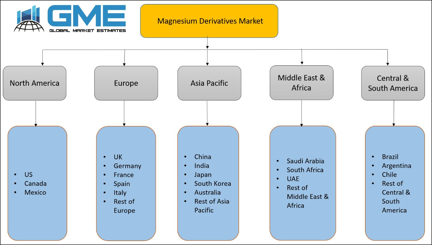 Magnesium Derivatives Market
