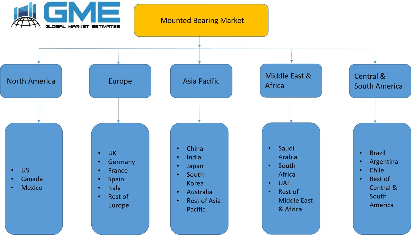 Mounted Bearing Market - Regional Analysis