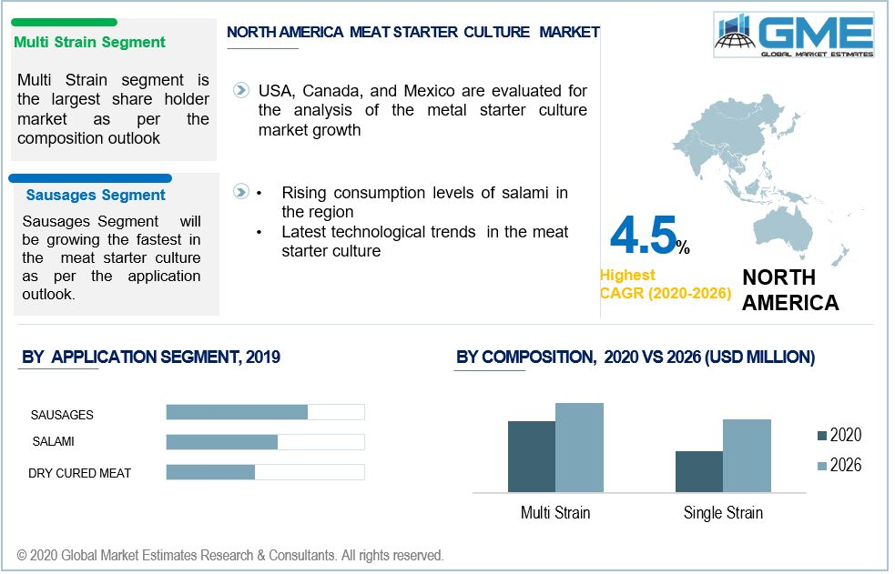 Meat Starters Cultures Market