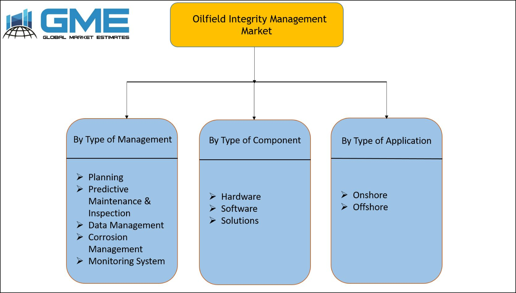 Oilfield Integrity Management Market Segmentation