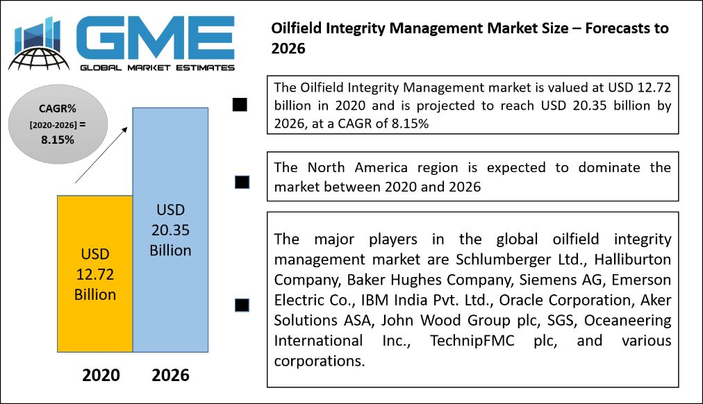 Oilfield Integrity Management Market Size – Forecasts to 2026