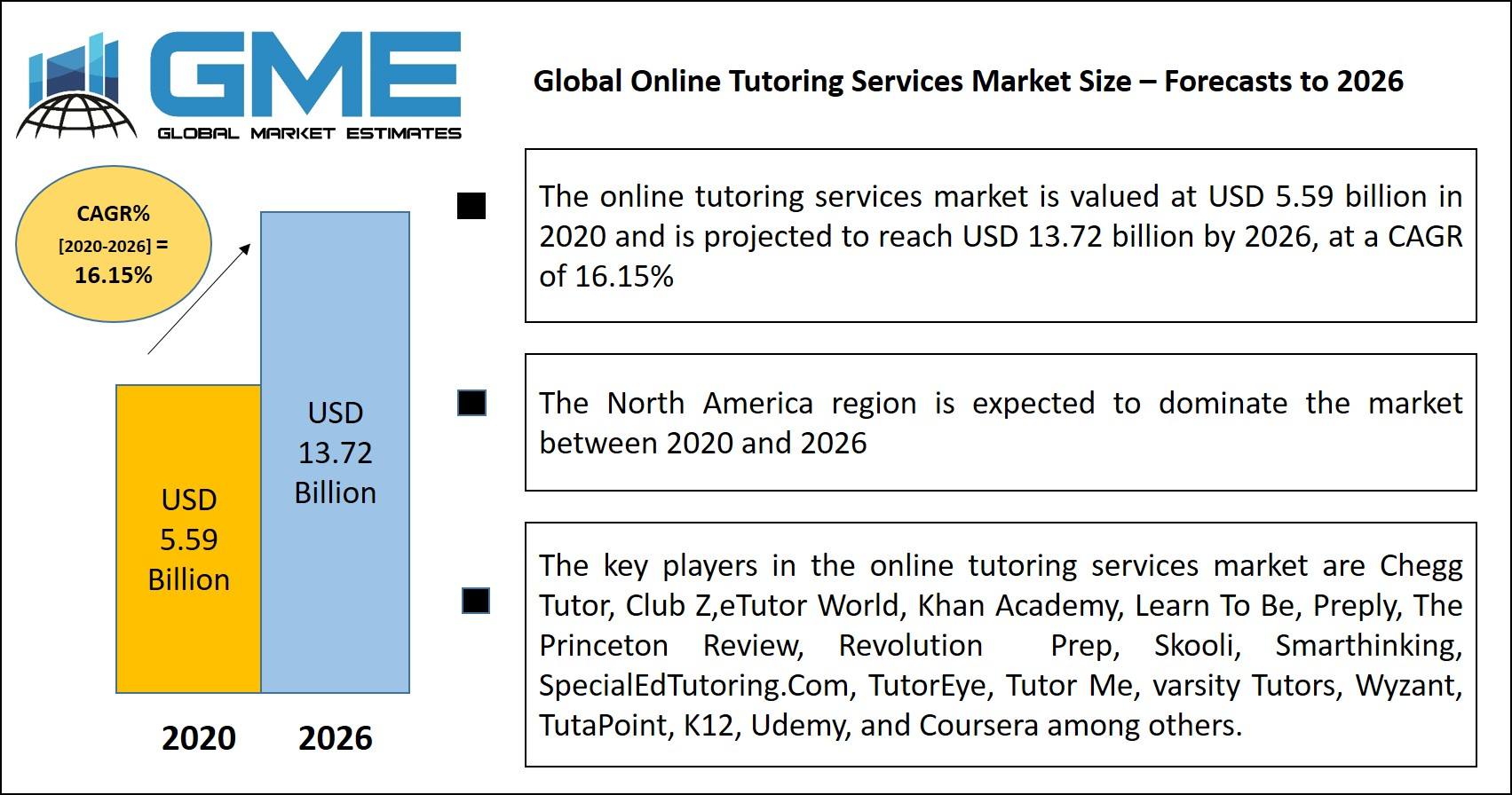 Online Tutoring Services Market - Forecast To 2026