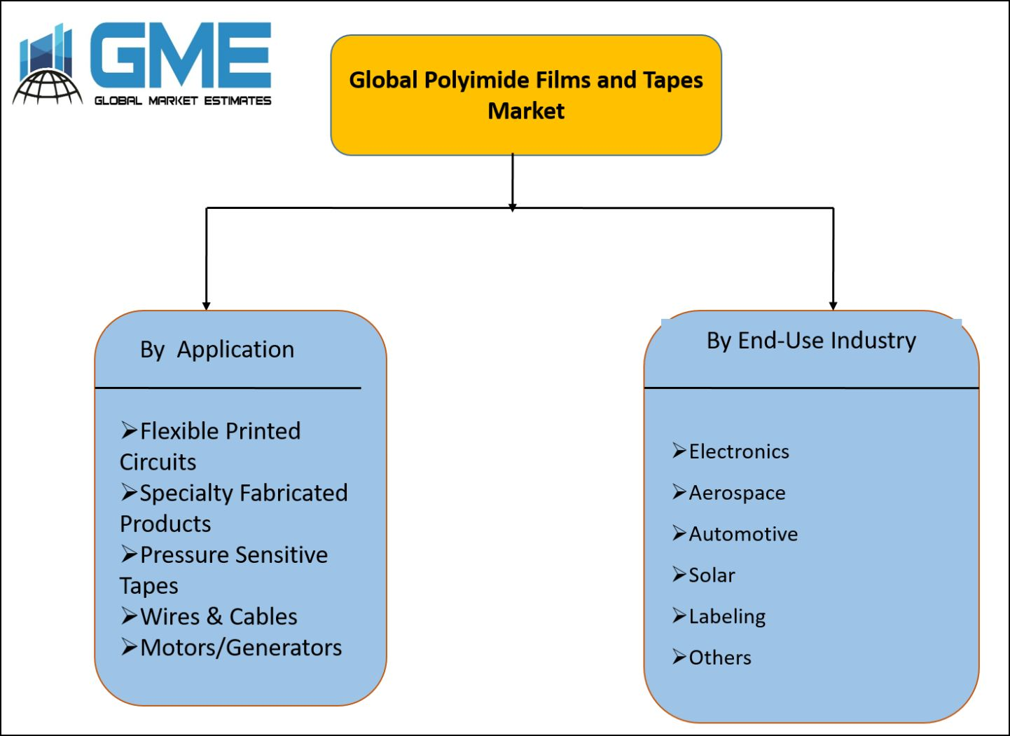 Polyimide Films and Tapes Market Segmentation