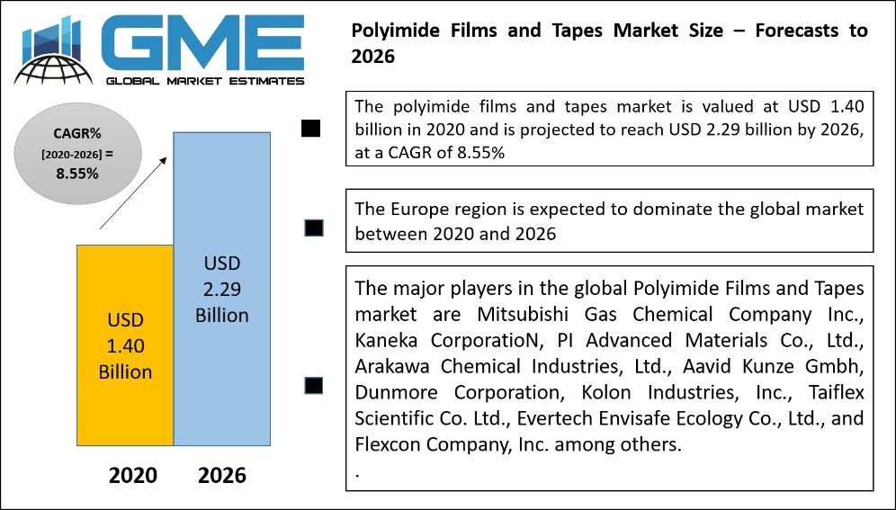 Polyimide Films and Tapes Market Size – Forecasts to 2026
