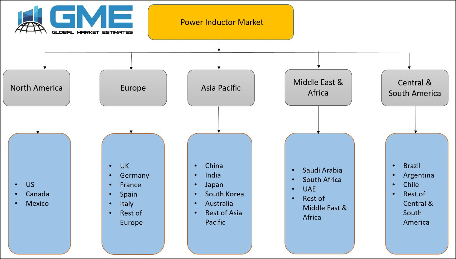 Power Inductor Market
