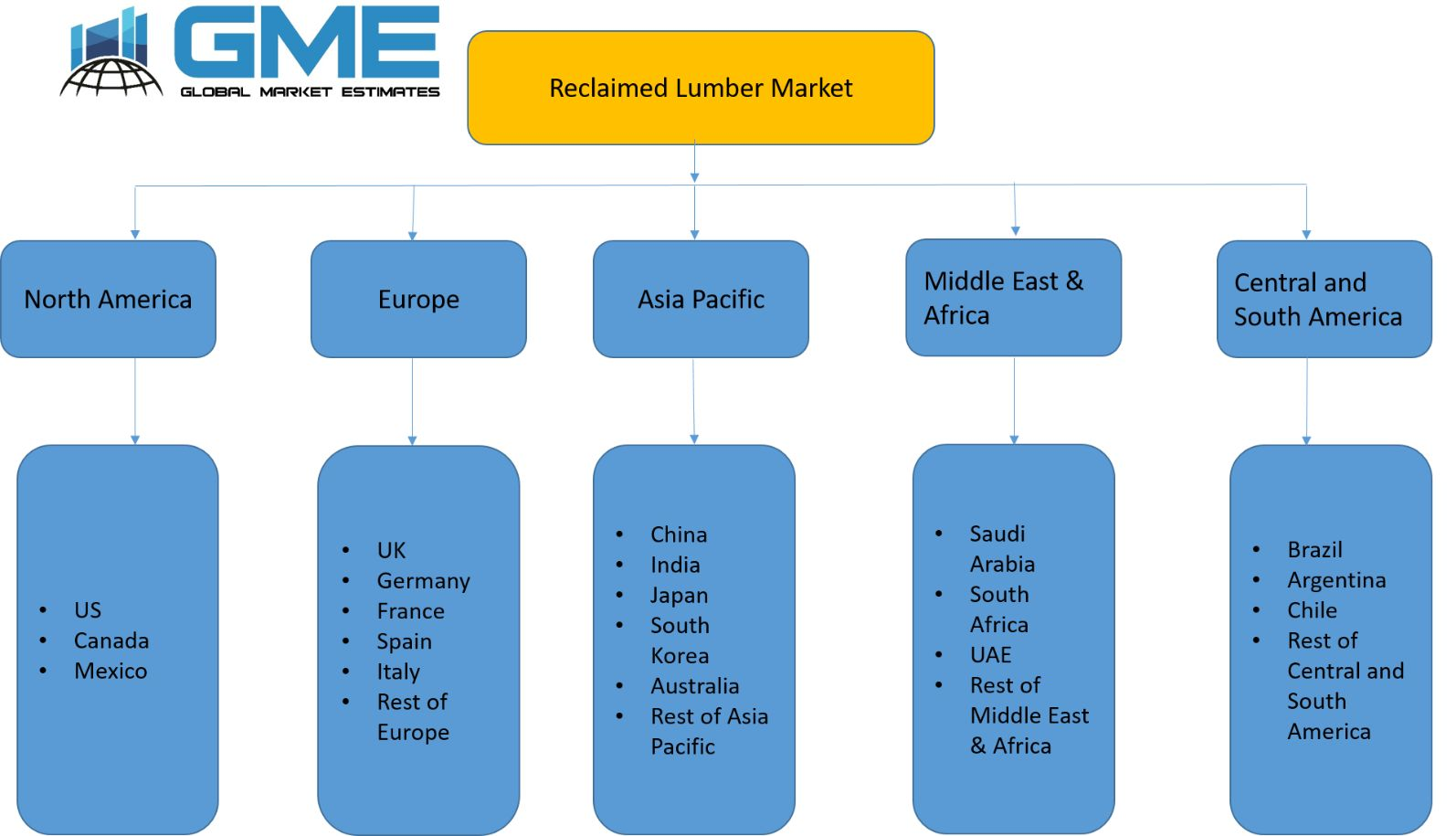 Reclaimed Lumber Market - Regional Analysis