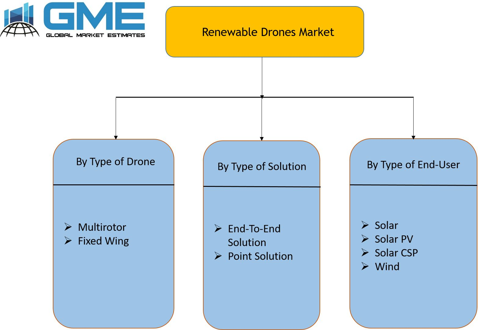 Renewable Drones Market Segmentation