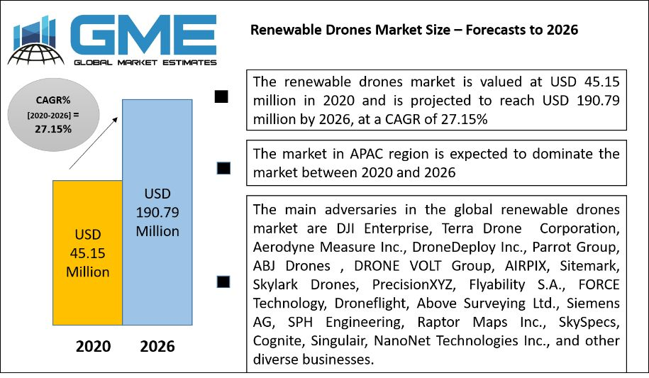 Renewable Drones Market Size – Forecasts to 2026