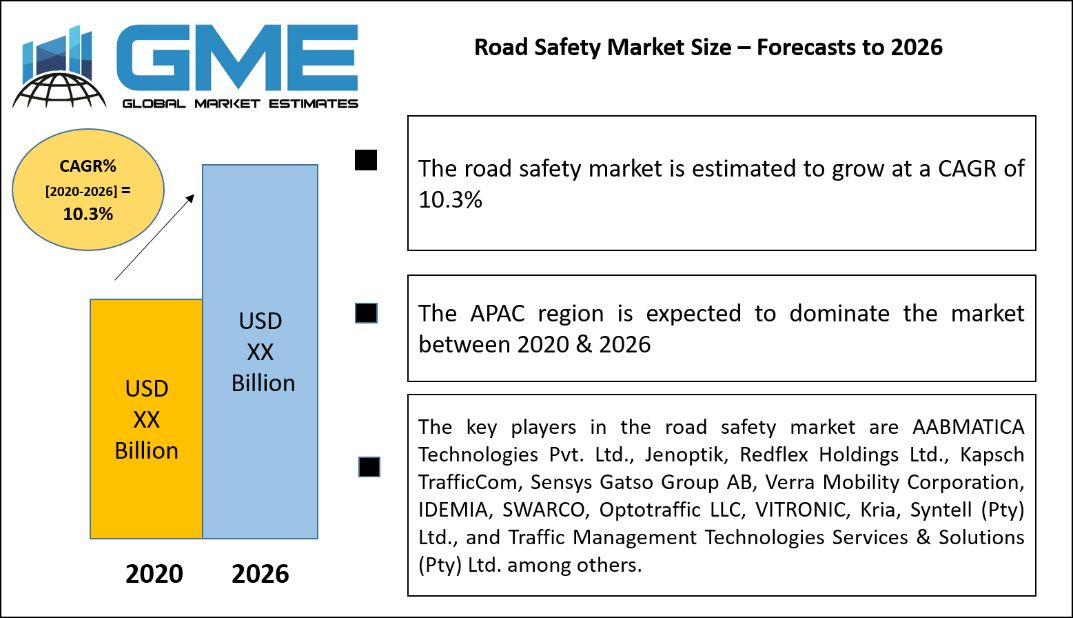 Road Safety Market Size – Forecasts to 2026
