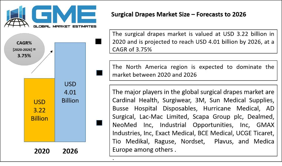 Surgical Drapes Market Size – Forecasts to 2026