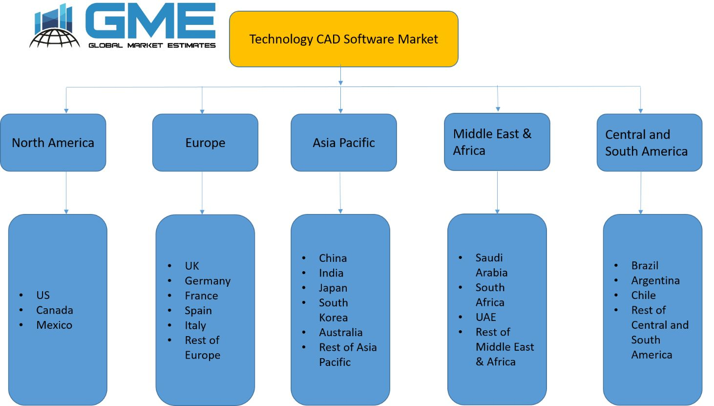 Technology CAD Software Market - Regional Analysis