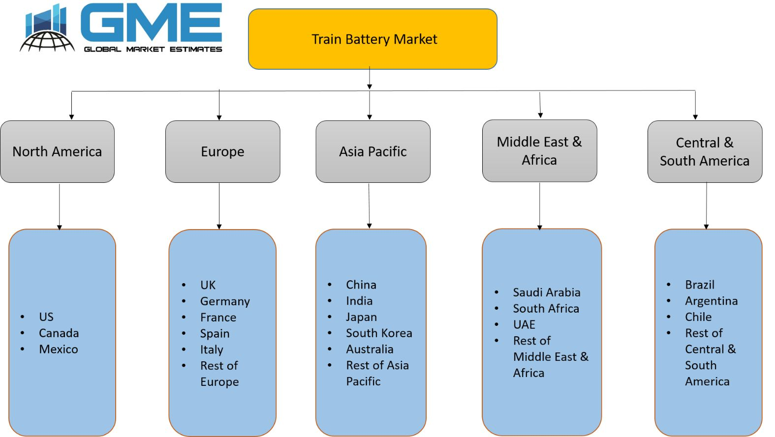 Train Battery Market - Regional Analysis
