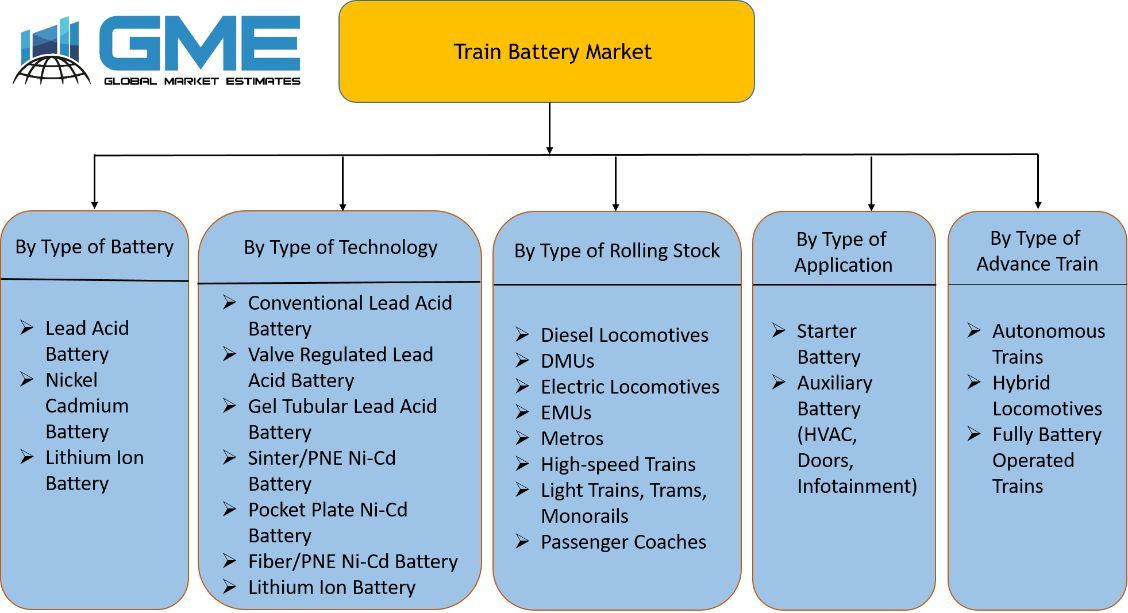Train Battery Market Segmentation