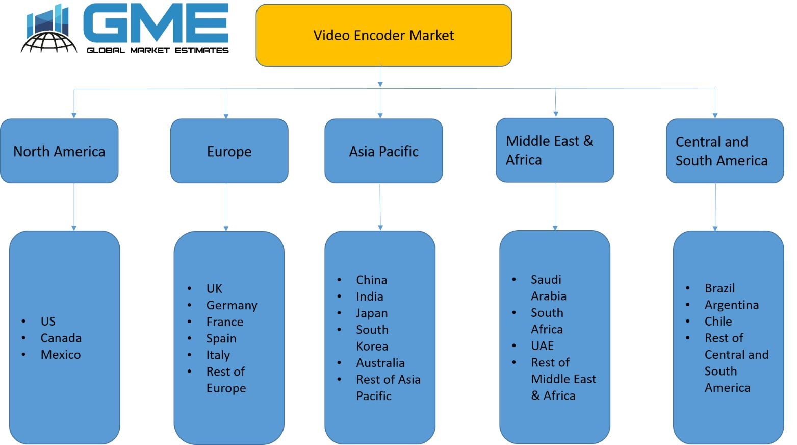 Video Encoder Market - Regional Analysis