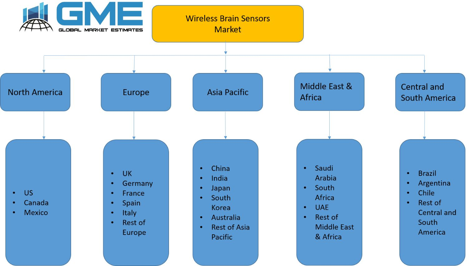 Wireless Brain Sensors Market - Regional Analysis