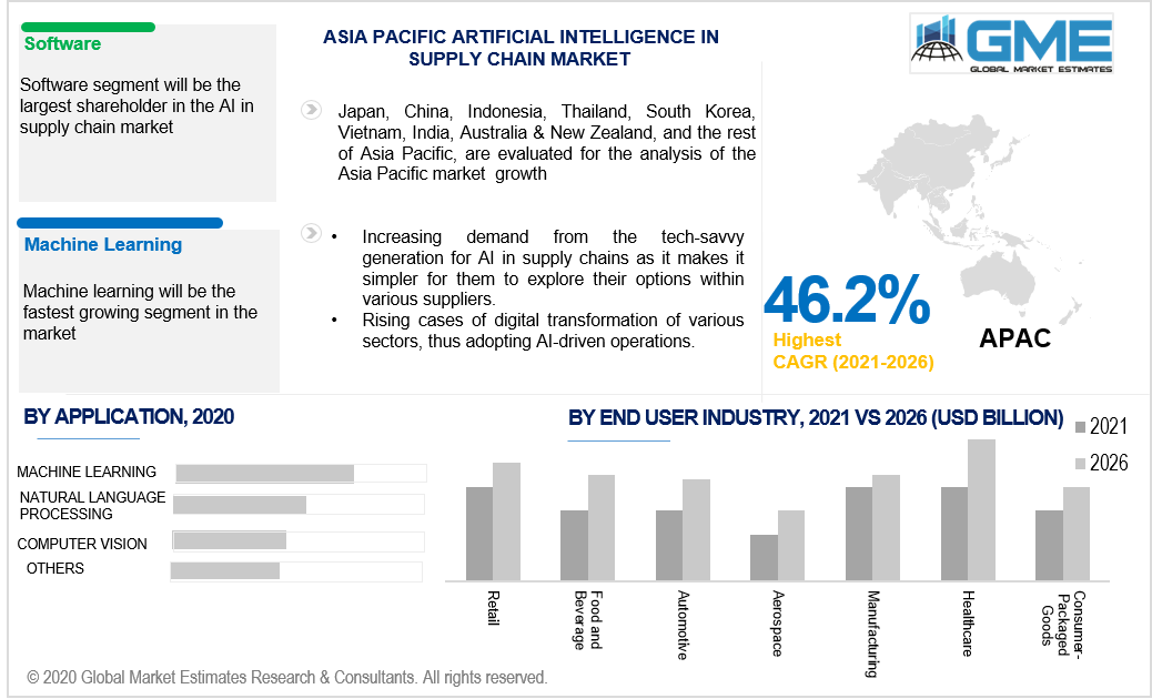 asia pacific artificial intelligence in supply chain market