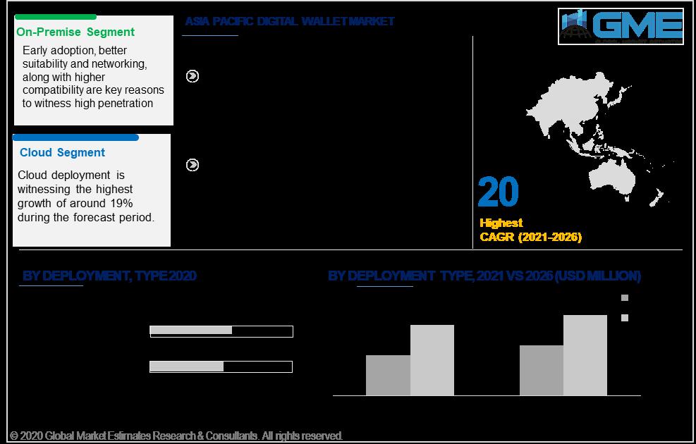 asia pacific digital wallet market