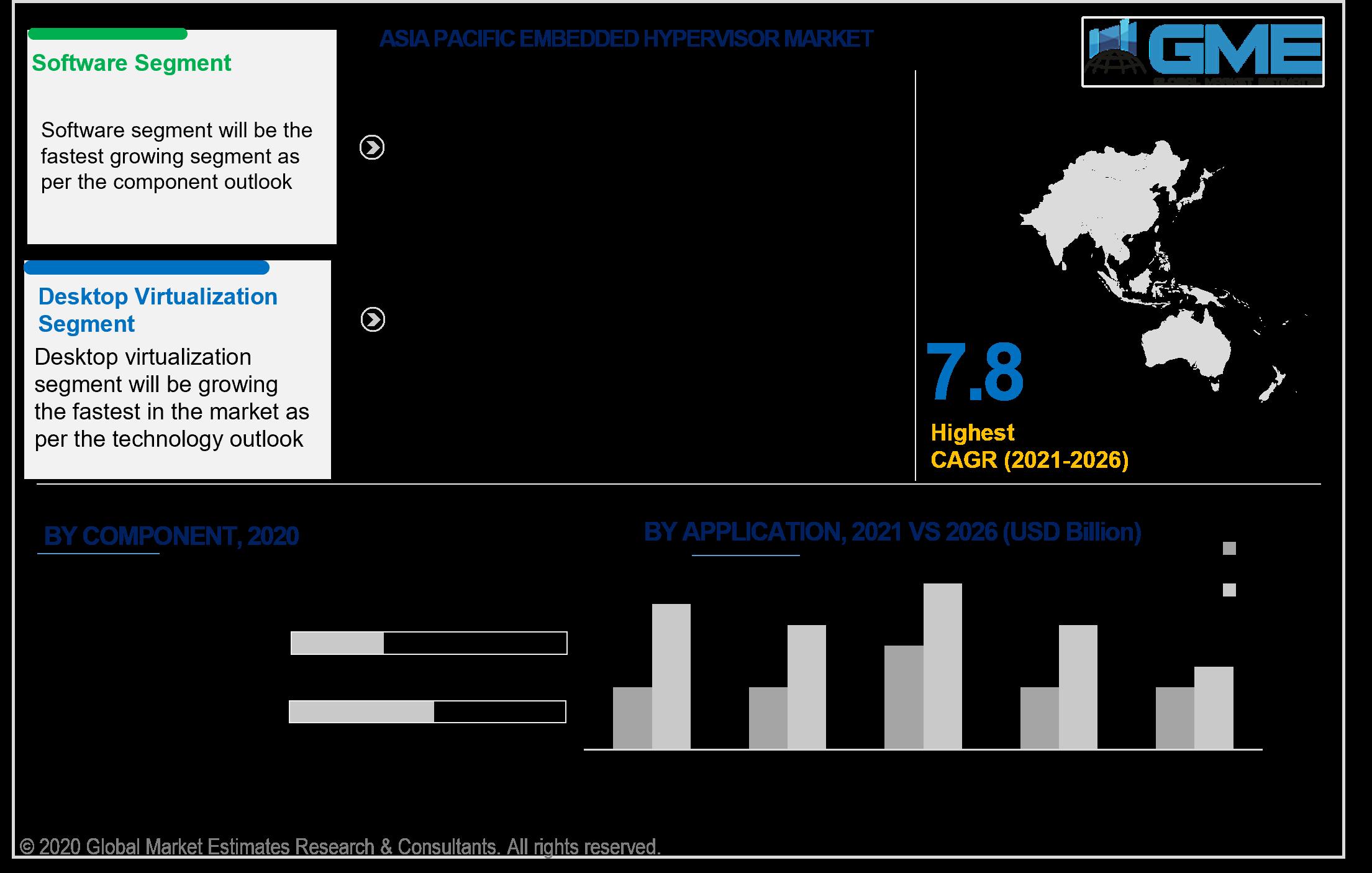 asia pacific embedded hypervisor market
