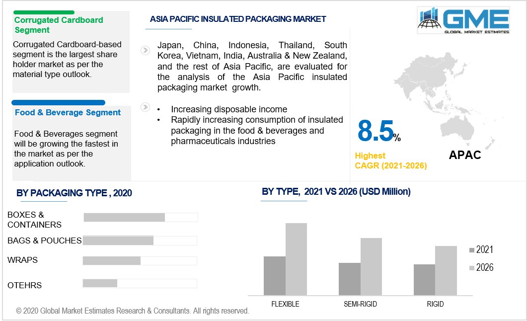 asia pacific insulated packaging market