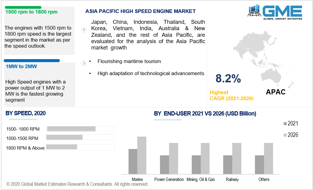 asia pacific high speed engine market