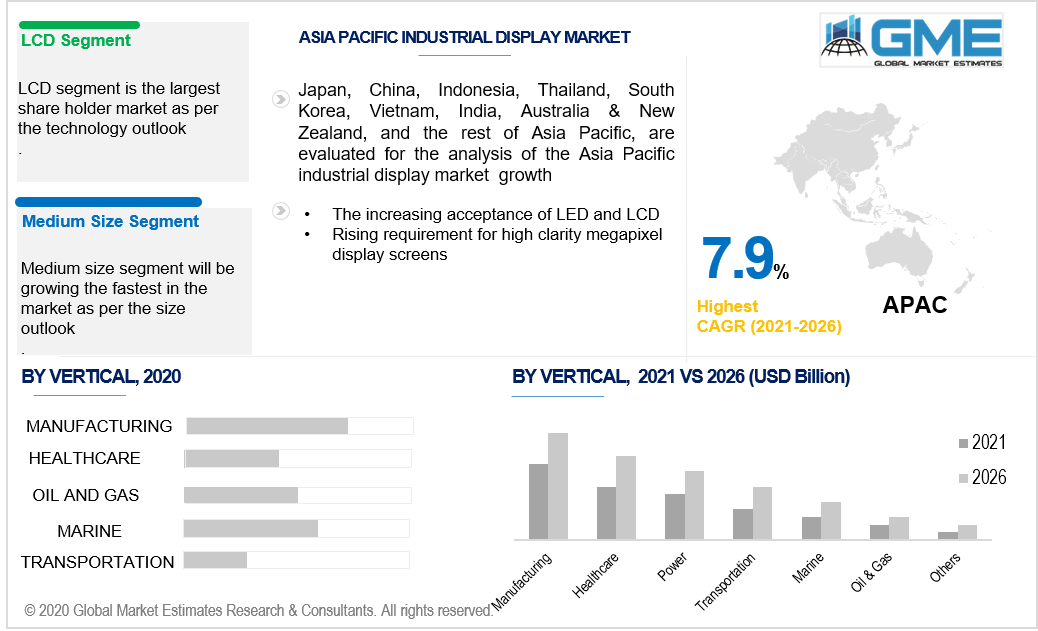 asia pacific industrial display market