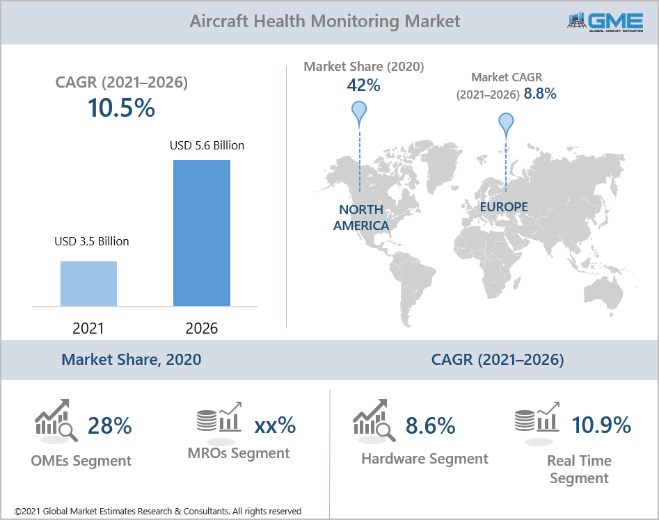 global aircraft health monitoring market report