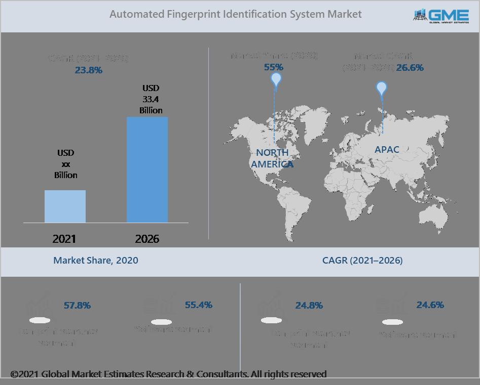 global automated fingerprint identification system (afis) market report