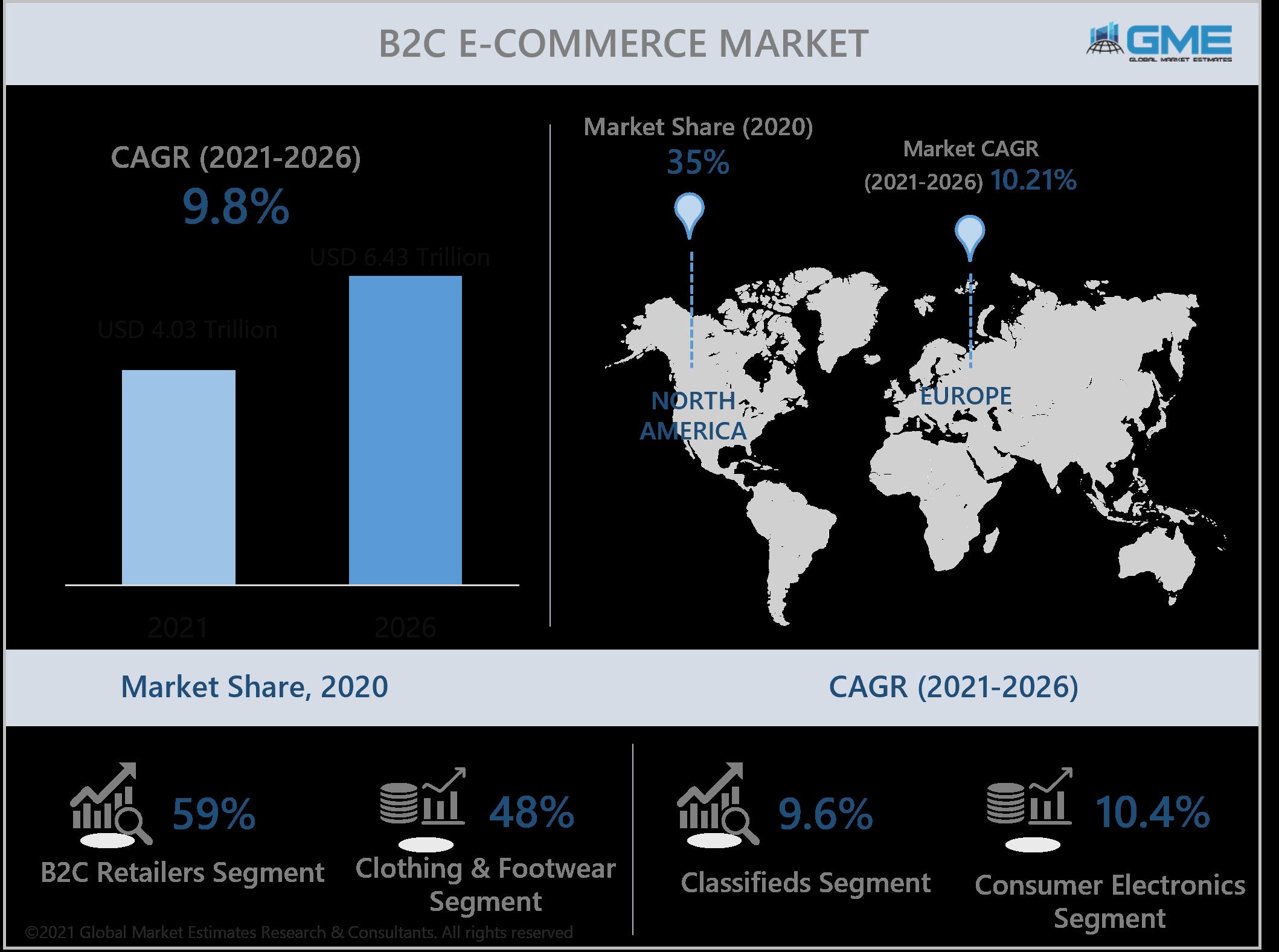 global b2c e-commerce market report