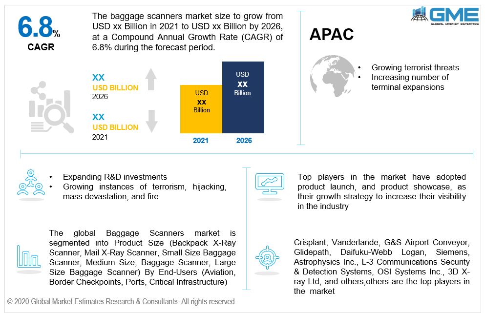 global baggage scanners market