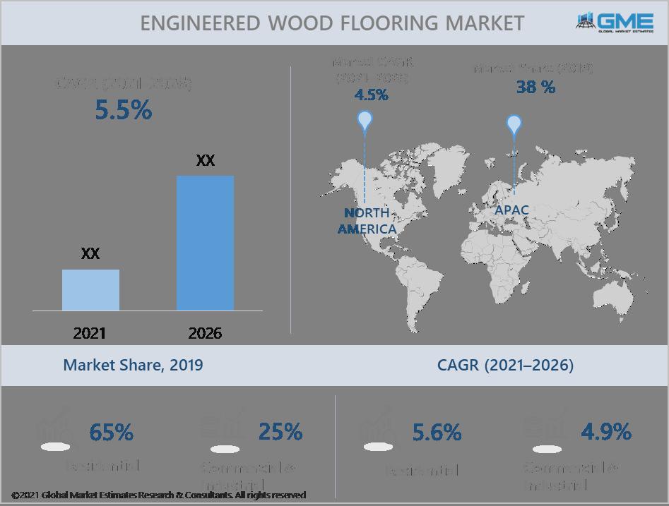 global engineered woodf looring market report