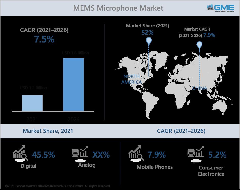 global mems microphone market report