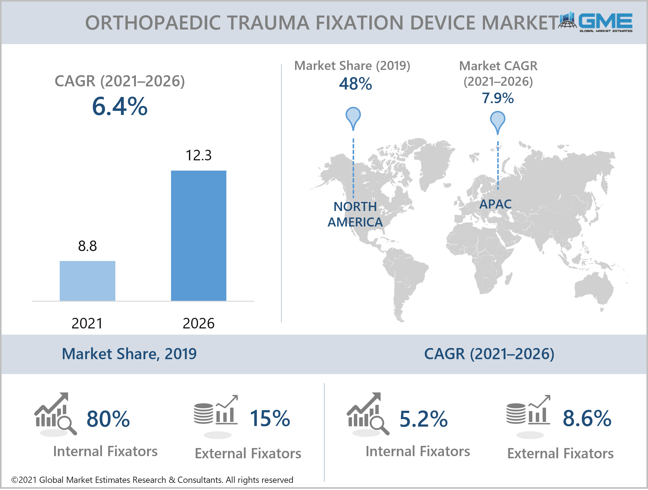 global orthopaedic trauma fixation devices market report