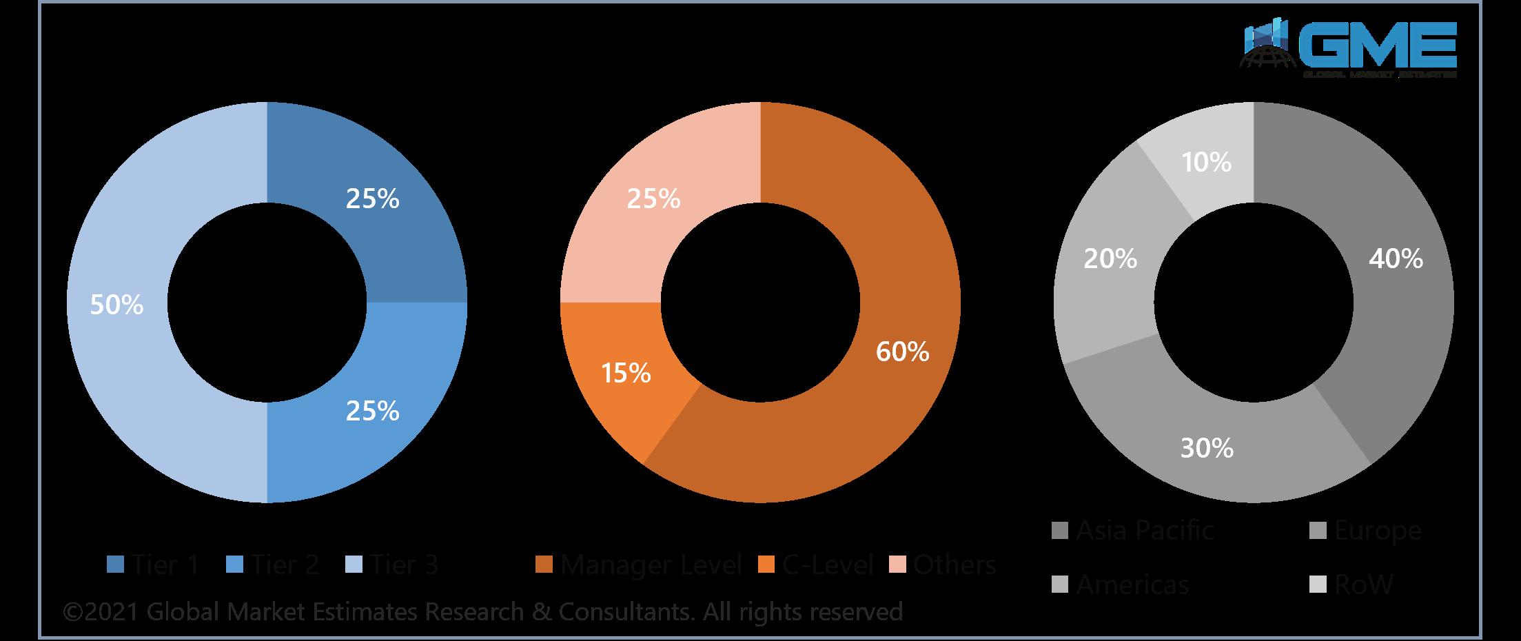 global oxygenated solvents market size