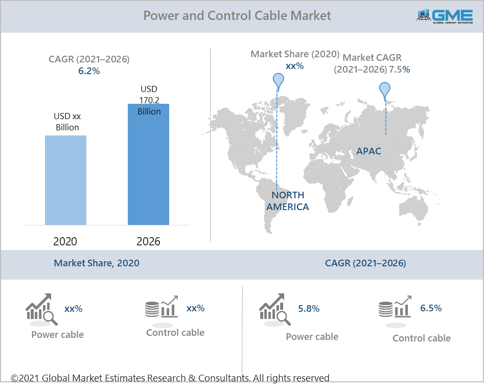 global power and control cable market report
