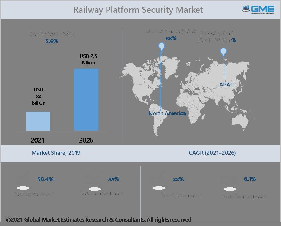 global railway platform security market report