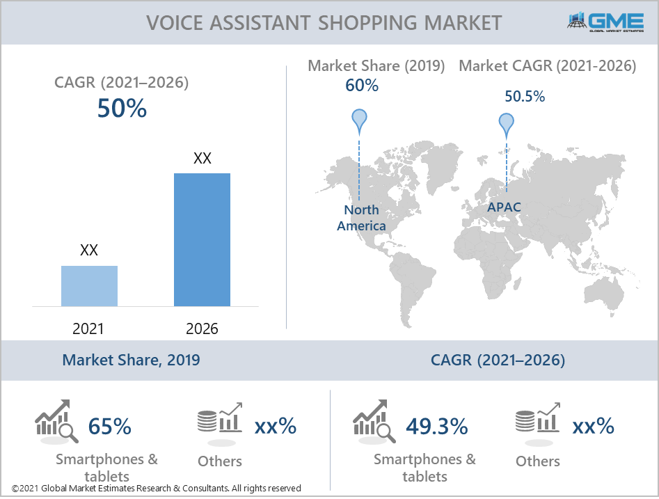 global voice assistant shopping market report