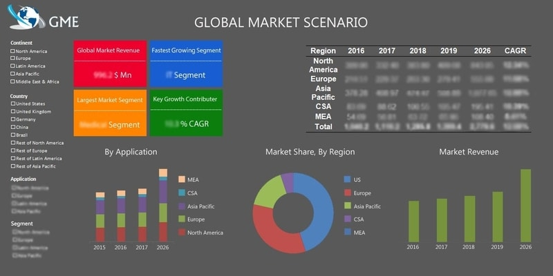 Spent Fuel & Nuclear Waste Management Market